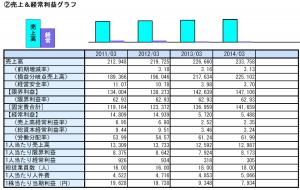 売上と経常利益グラフ